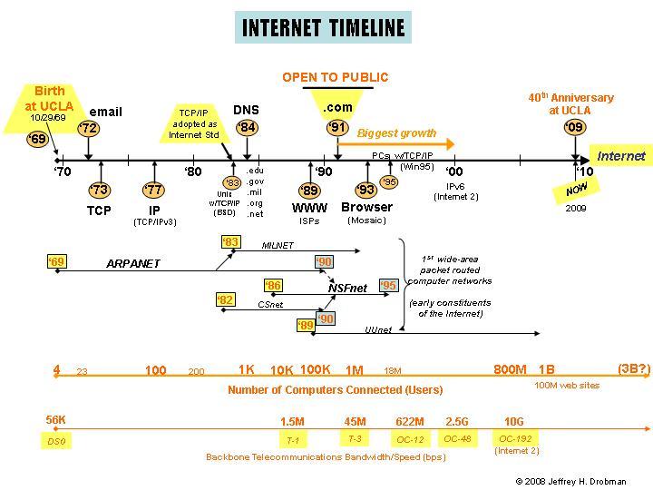 Tech History-Internet - Dr Jeff Software